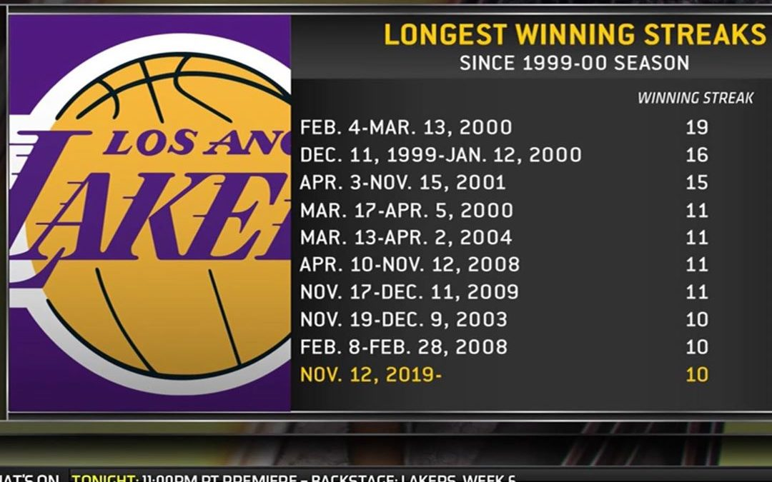 I remember 100% of these win streaks lol…so happy the Lakers are back on top, it's been a long time coming but all good things come to those who wait haha! gotta get to a Laker Game stat!!