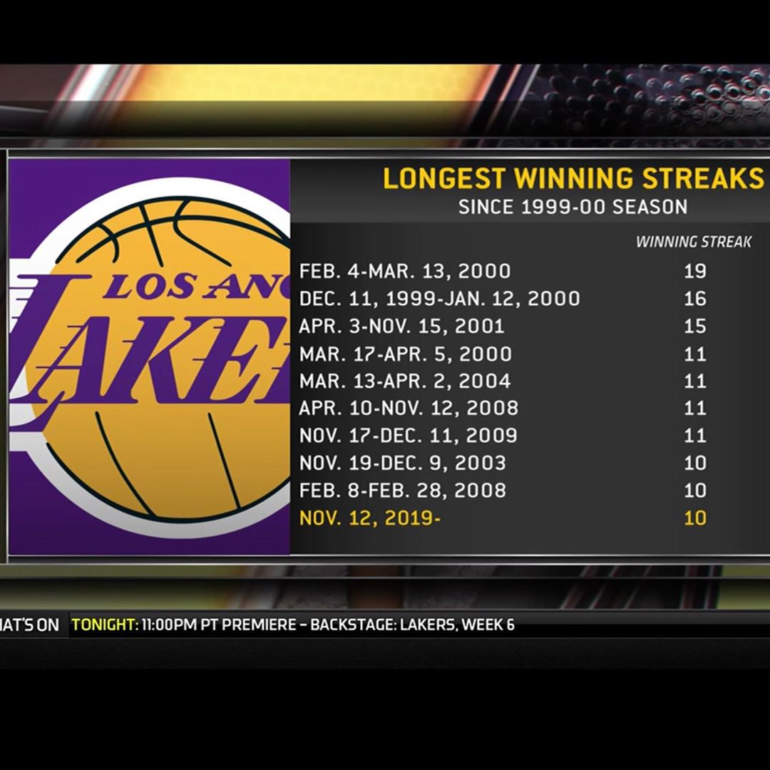 I remember 100% of these win streaks lol...so happy the Lakers are back on top, it's been a long time coming but all good things come to those who wait haha! gotta get to a Laker Game stat!!